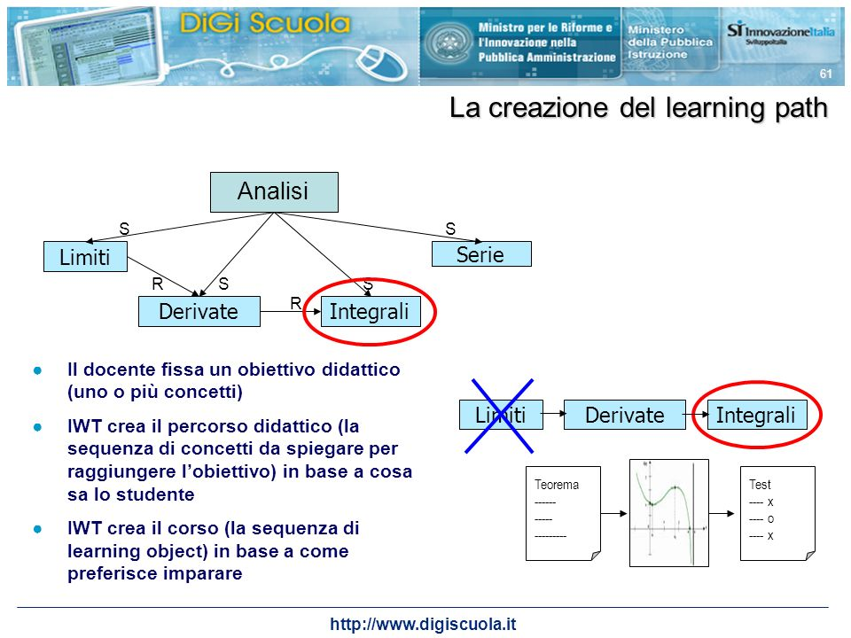La creazione del learning path