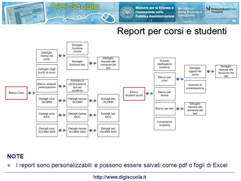 Report per corsi e studenti