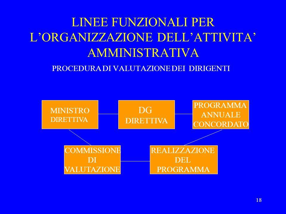 LINEE FUNZIONALI PER L'ORGANIZZAZIONE DELL'ATTIVITA' AMMINISTRATIVA
