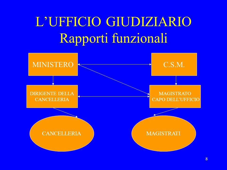 L'UFFICIO GIUDIZIARIO Rapporti funzionali