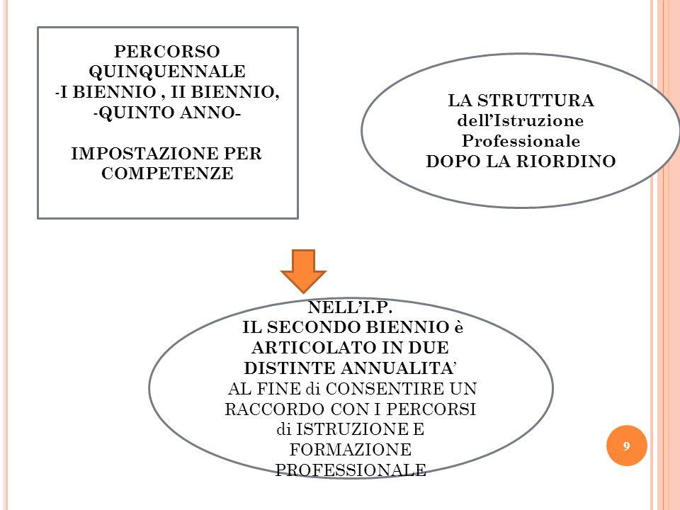 PERCORSO QUINQUENNALE I BIENNIO , II BIENNIO, QUINTO ANNO-