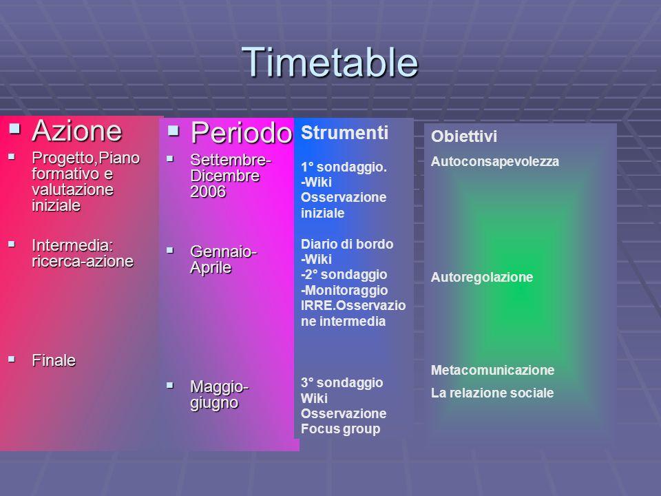 Timetable Azione Periodo Strumenti Obiettivi