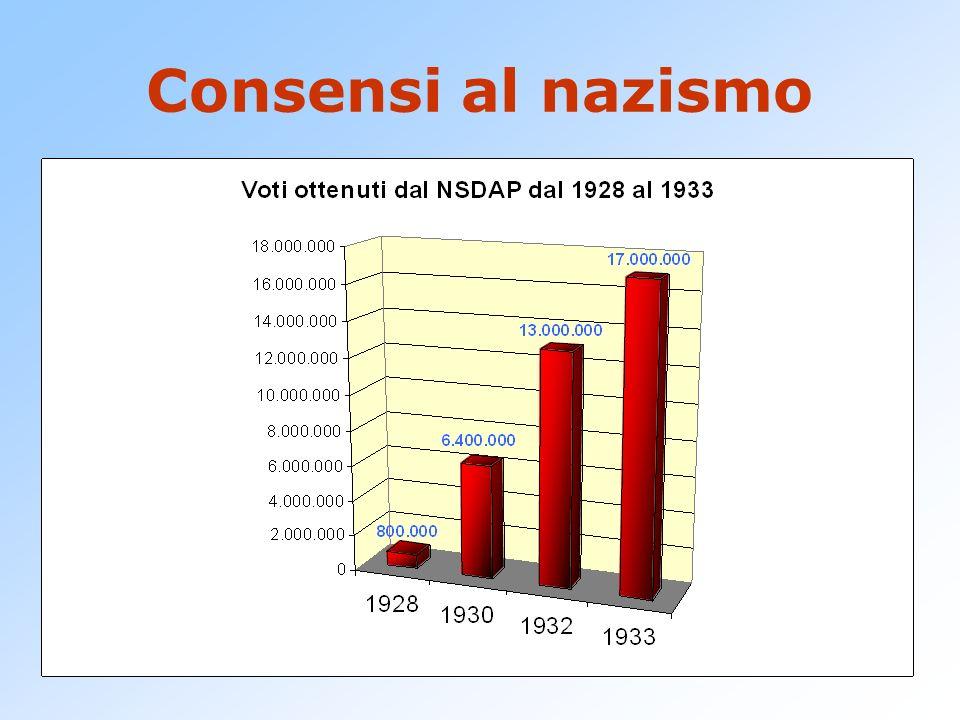 Consensi al nazismo Il nazismo riesce a raccogliere consensi in classi diverse: