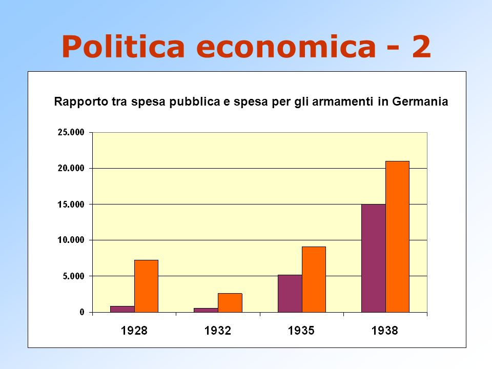 Rapporto tra spesa pubblica e spesa per gli armamenti in Germania