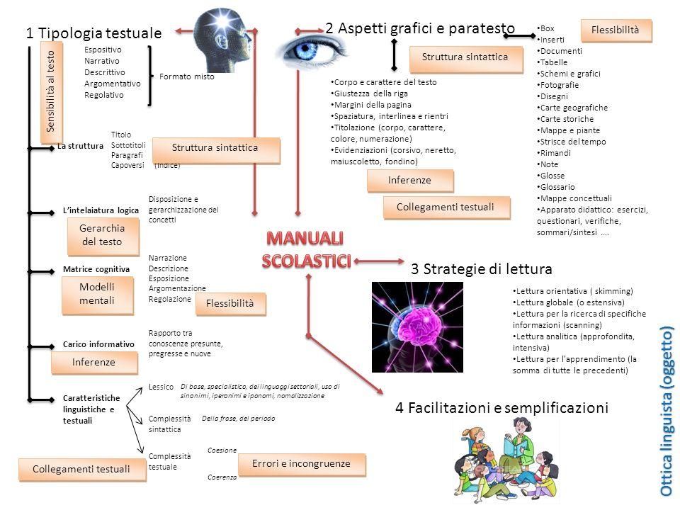 MANUALI SCOLASTICI 2 Aspetti grafici e paratesto 1 Tipologia testuale