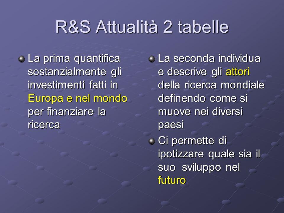 R&S Attualità 2 tabelle La prima quantifica sostanzialmente gli investimenti fatti in Europa e nel mondo per finanziare la ricerca.