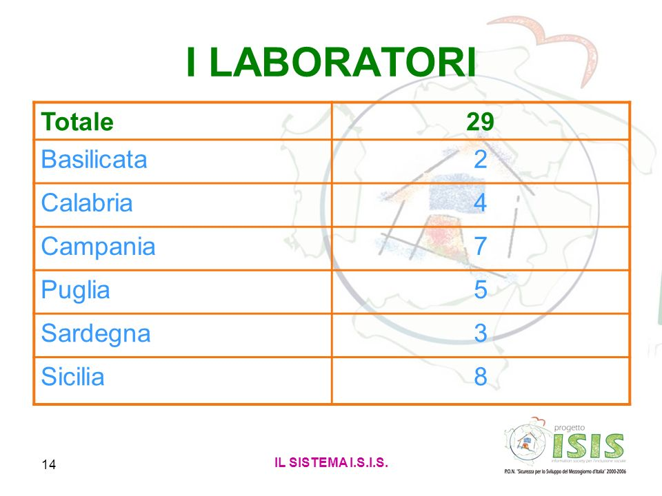 I LABORATORI Totale 29 Basilicata 2 Calabria 4 Campania 7 Puglia 5
