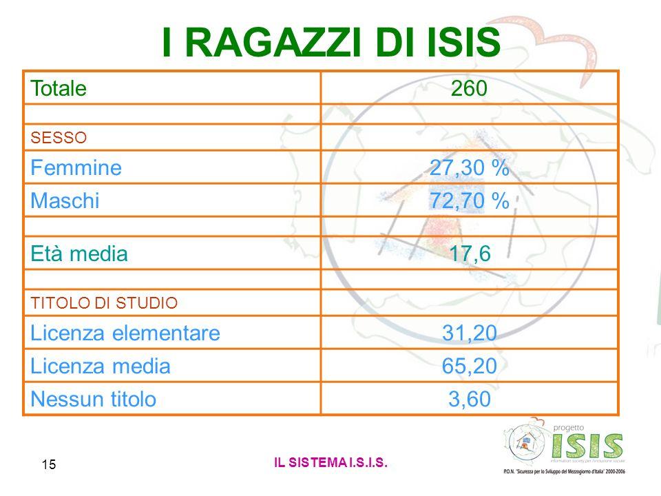 I RAGAZZI DI ISIS Totale 260 Femmine 27,30 % Maschi 72,70 % Età media