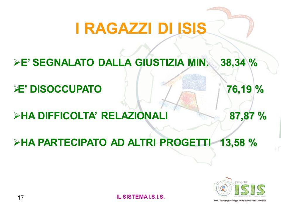 I RAGAZZI DI ISIS E' SEGNALATO DALLA GIUSTIZIA MIN. 38,34 %