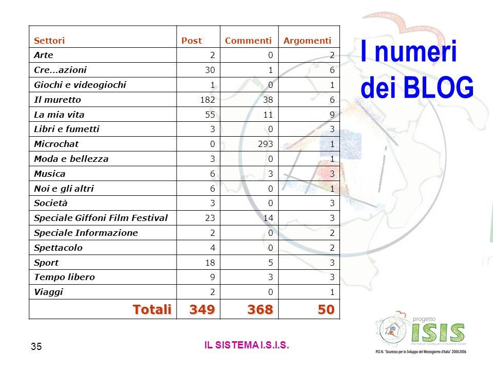 I numeri dei BLOG Totali 349 368 50 IL SISTEMA I.S.I.S. Settori Post