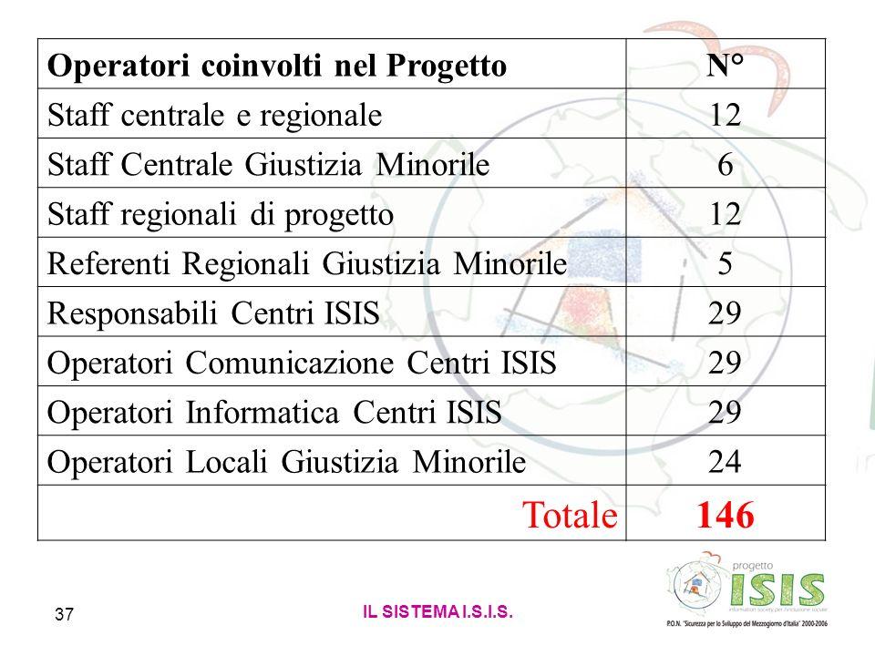 Totale 146 Operatori coinvolti nel Progetto N°