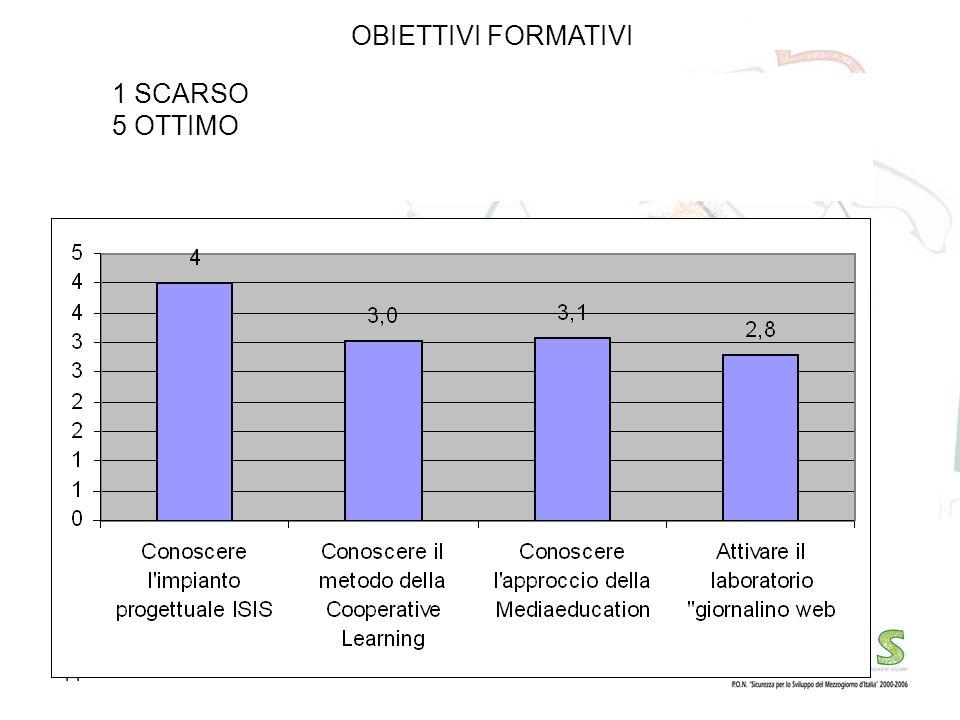 OBIETTIVI FORMATIVI 1 SCARSO 5 OTTIMO IL SISTEMA I.S.I.S.