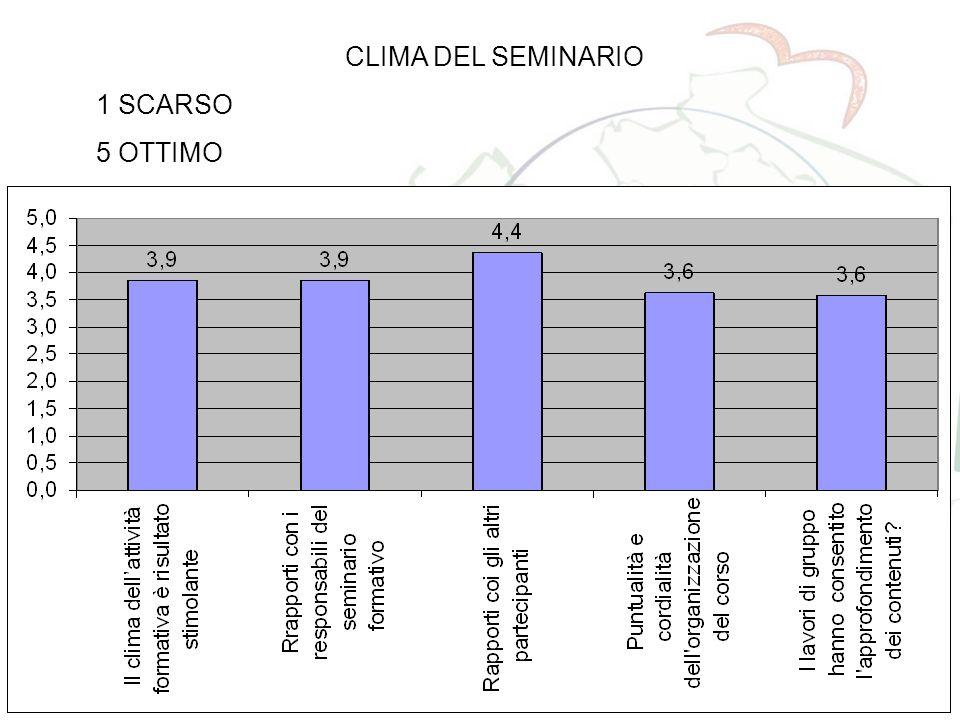 CLIMA DEL SEMINARIO 1 SCARSO 5 OTTIMO IL SISTEMA I.S.I.S.