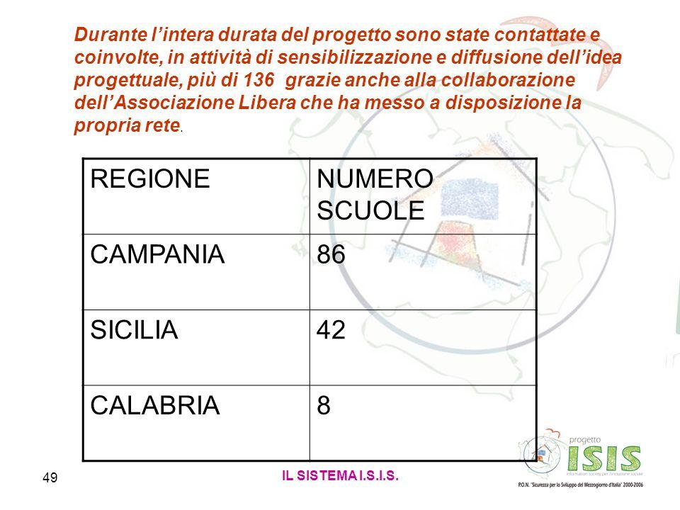 REGIONE NUMERO SCUOLE CAMPANIA 86 SICILIA 42 CALABRIA 8