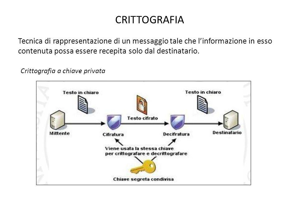 CRITTOGRAFIA Tecnica di rappresentazione di un messaggio tale che l'informazione in esso contenuta possa essere recepita solo dal destinatario.