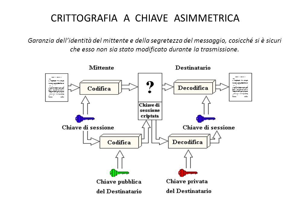 CRITTOGRAFIA A CHIAVE ASIMMETRICA