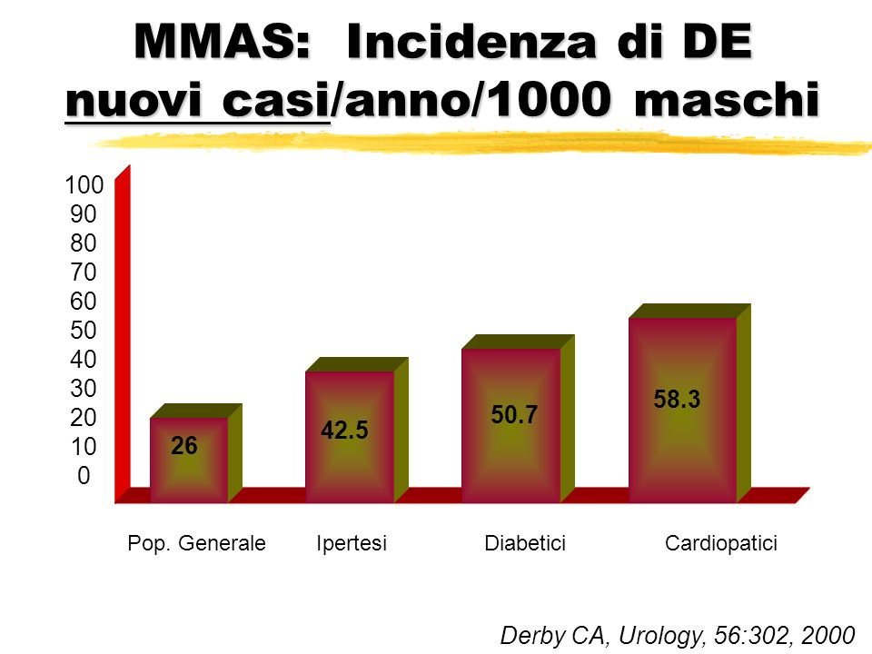 MMAS: Incidenza di DE nuovi casi/anno/1000 maschi