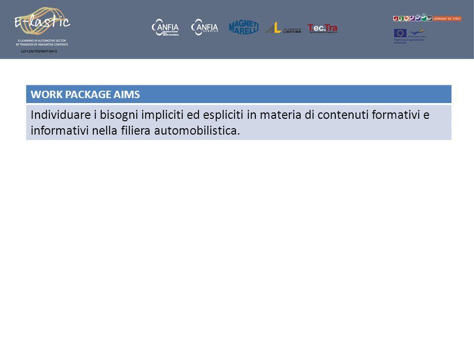 WORK PACKAGE AIMS Individuare i bisogni impliciti ed espliciti in materia di contenuti formativi e informativi nella filiera automobilistica.