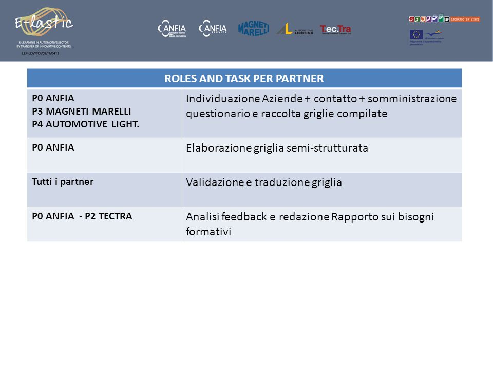 ROLES AND TASK PER PARTNER