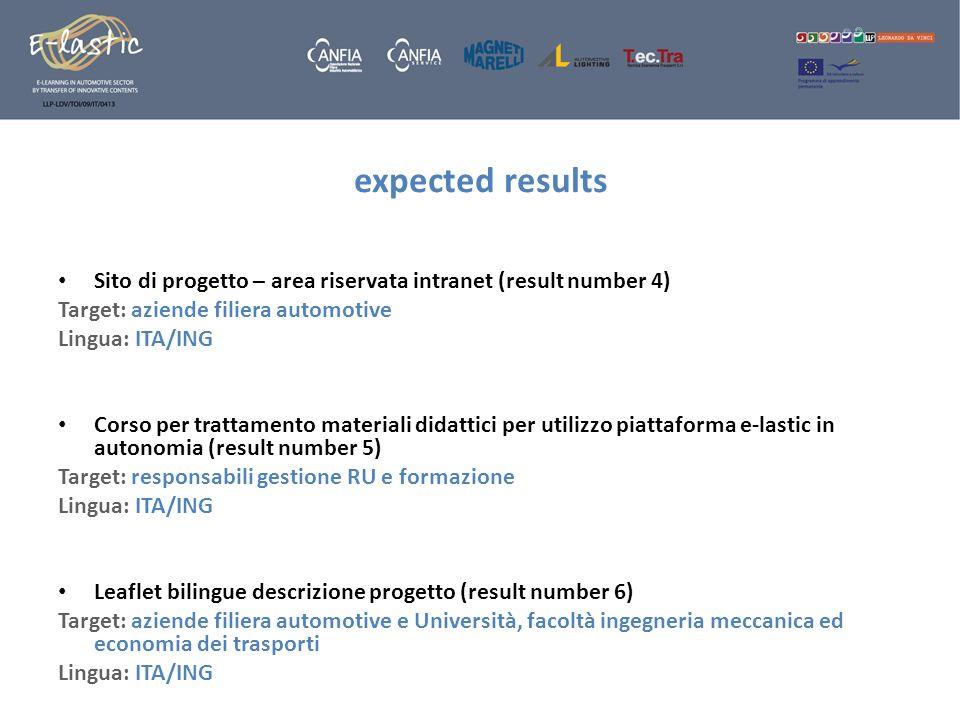 expected resultsSito di progetto – area riservata intranet (result number 4) Target: aziende filiera automotive.