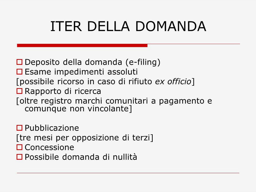 ITER DELLA DOMANDA Deposito della domanda (e-filing)