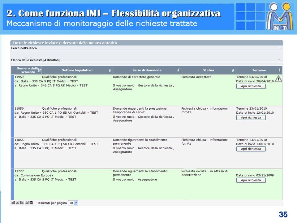 2. Come funziona IMI – Flessibilità organizzativa