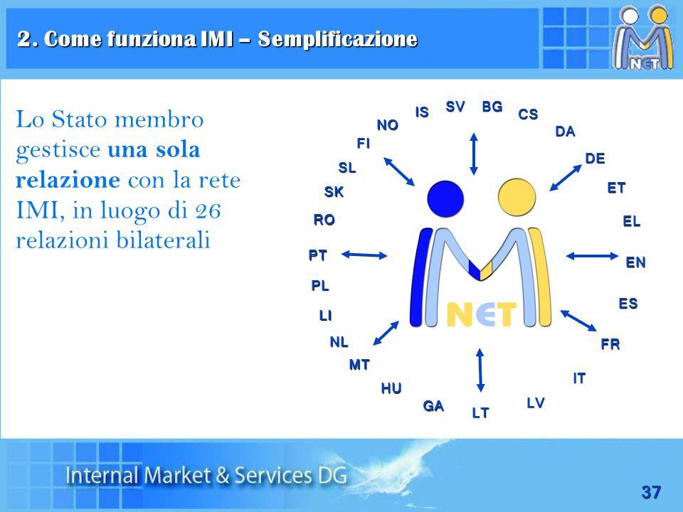 2. Come funziona IMI – Semplificazione