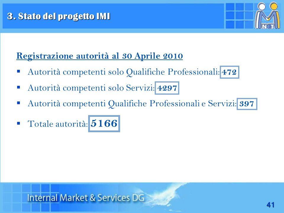 3. Stato del progetto IMIRegistrazione autorità al 30 Aprile 2010. Autorità competenti solo Qualifiche Professionali: 472.