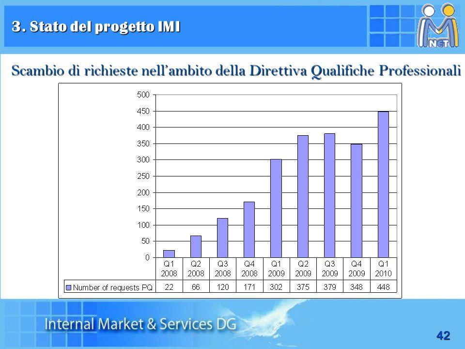 3. Stato del progetto IMI Scambio di richieste nell'ambito della Direttiva Qualifiche Professionali.