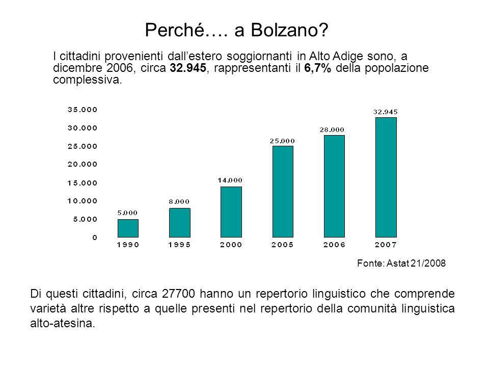 Perché…. a Bolzano