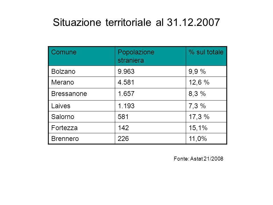 Situazione territoriale al 31.12.2007