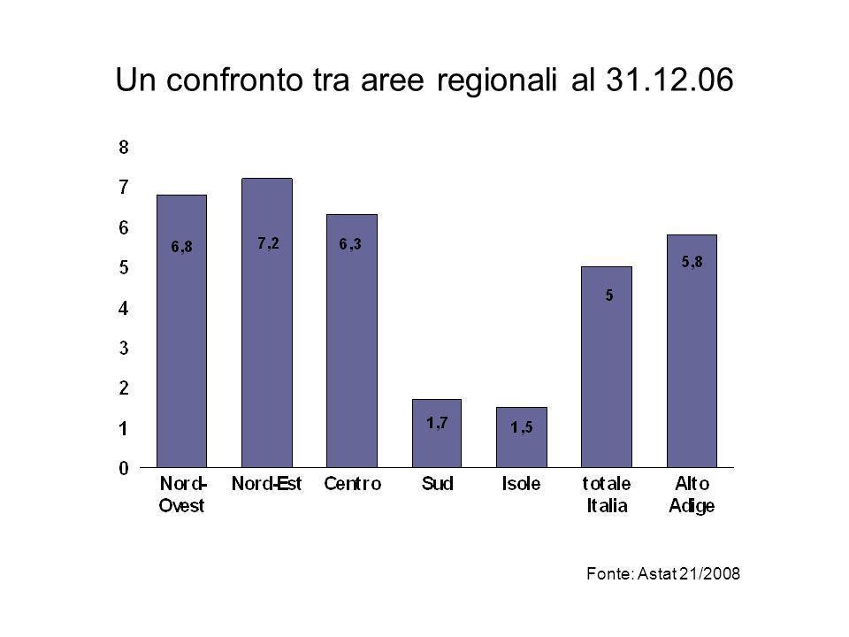 Un confronto tra aree regionali al 31.12.06