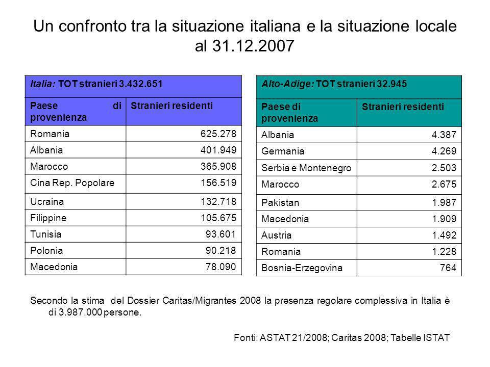 Un confronto tra la situazione italiana e la situazione locale al 31