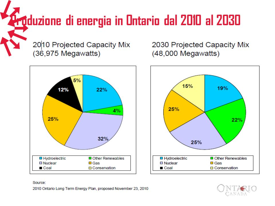Produzione di energia in Ontario dal 2010 al 2030