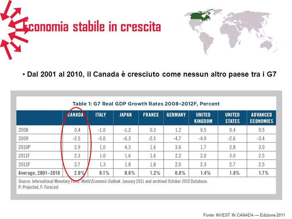 Economia stabile in crescita