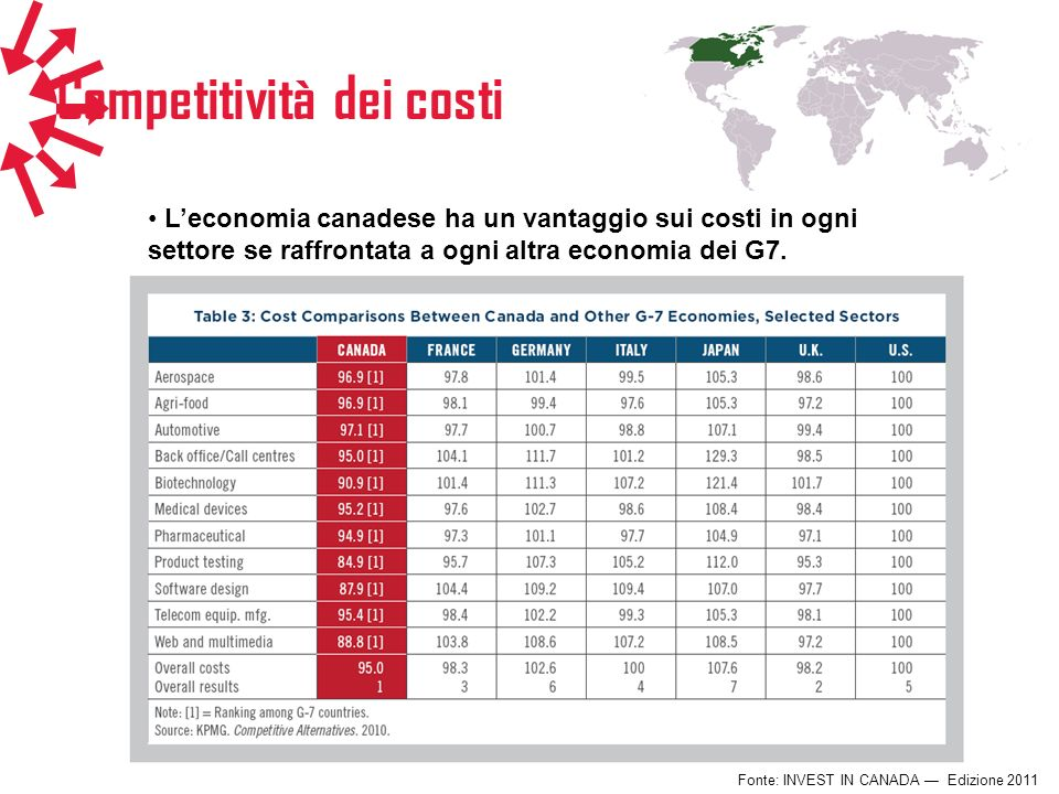 Competitività dei costi