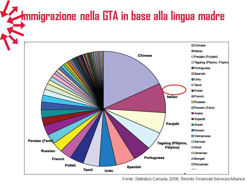 Immigrazione nella GTA in base alla lingua madre
