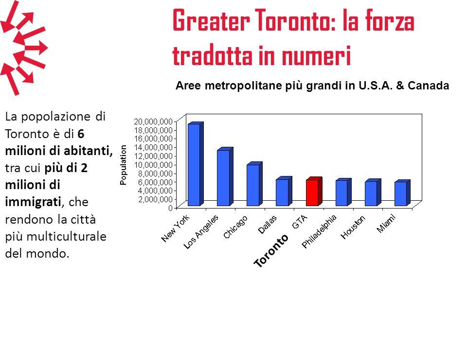 Greater Toronto: la forza tradotta in numeri