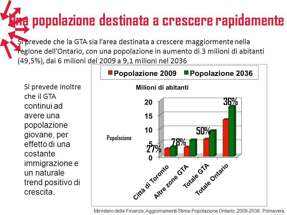 Una popolazione destinata a crescere rapidamente