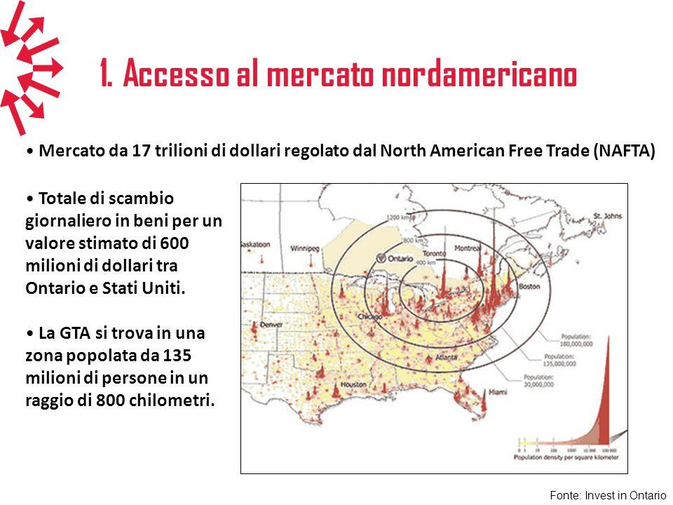 1. Accesso al mercato nordamericano