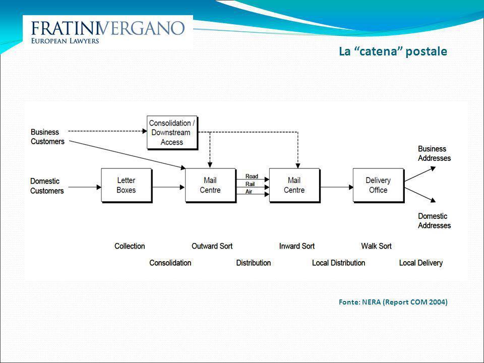 La catena postale Fonte: NERA (Report COM 2004) 10 10