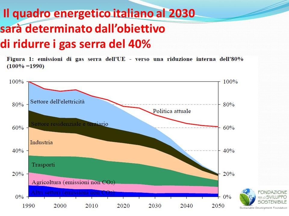 Il quadro energetico italiano al 2030 sarà determinato dall'obiettivo di ridurre i gas serra del 40%