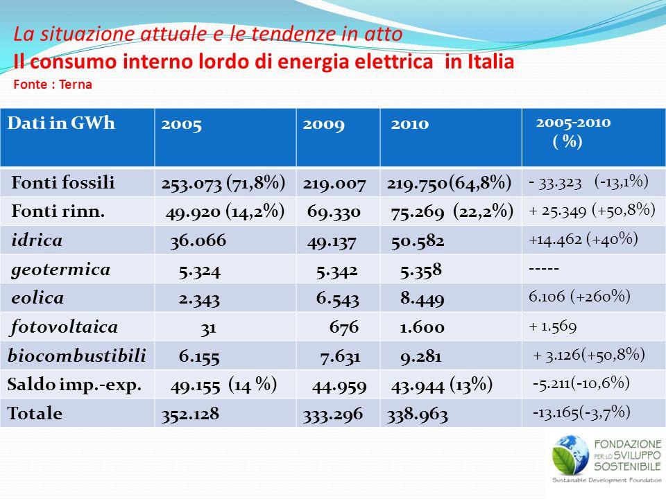 La situazione attuale e le tendenze in atto Il consumo interno lordo di energia elettrica in Italia Fonte : Terna