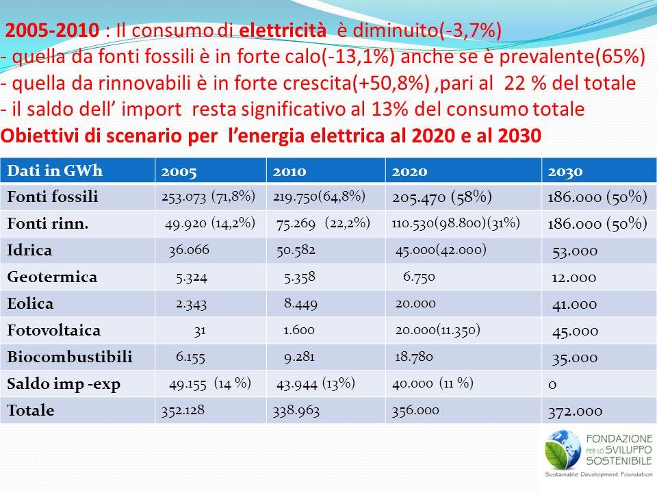 2005-2010 : Il consumo di elettricità è diminuito(-3,7%) - quella da fonti fossili è in forte calo(-13,1%) anche se è prevalente(65%) - quella da rinnovabili è in forte crescita(+50,8%) ,pari al 22 % del totale - il saldo dell' import resta significativo al 13% del consumo totale Obiettivi di scenario per l'energia elettrica al 2020 e al 2030
