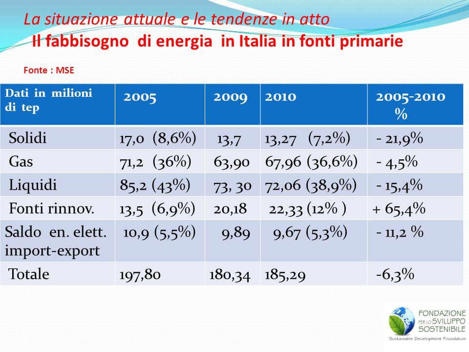 La situazione attuale e le tendenze in atto Il fabbisogno di energia in Italia in fonti primarie Fonte : MSE