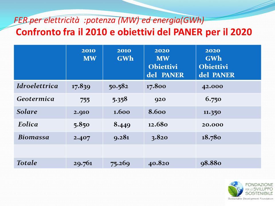 FER per elettricità :potenza (MW) ed energia(GWh) Confronto fra il 2010 e obiettivi del PANER per il 2020