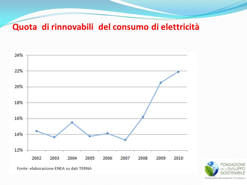 Quota di rinnovabili del consumo di elettricità