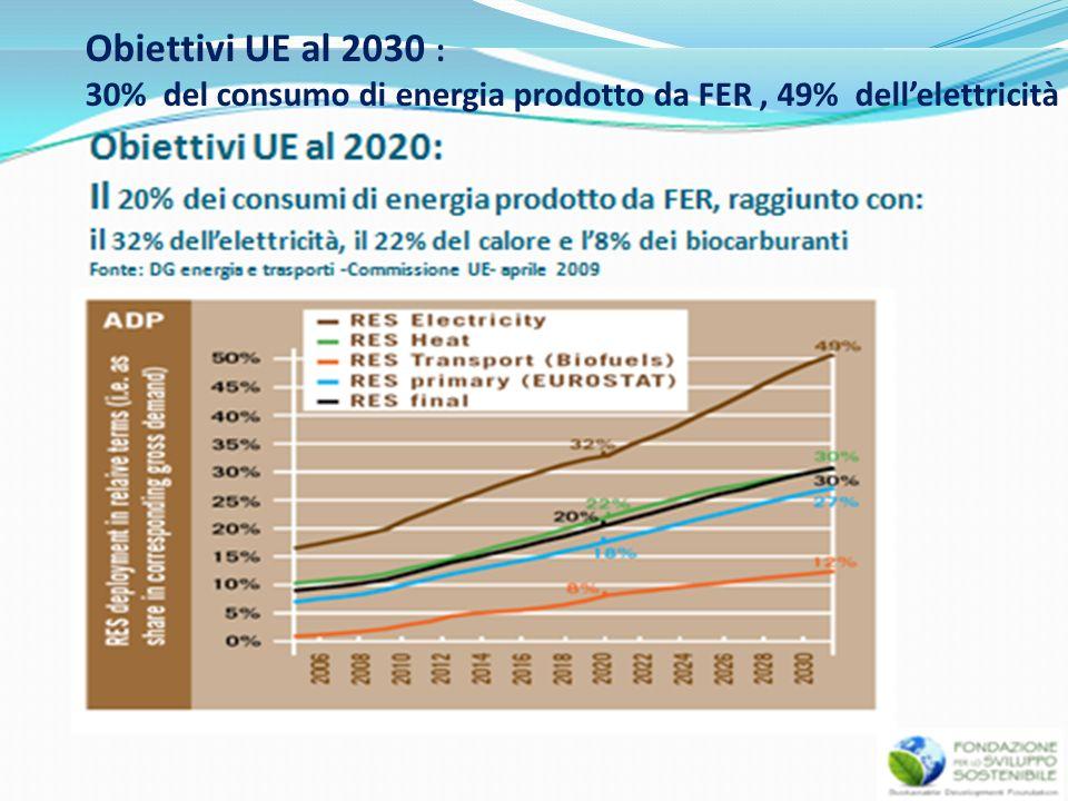 Obiettivi UE al 2030 : 30% del consumo di energia prodotto da FER , 49% dell'elettricità