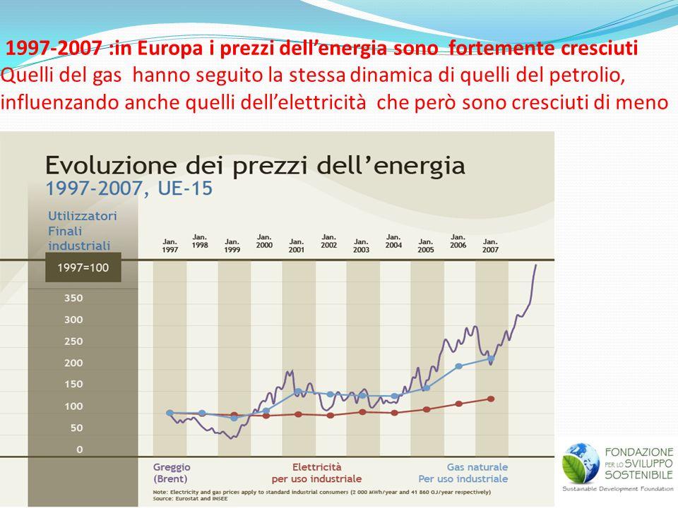 1997-2007 :in Europa i prezzi dell'energia sono fortemente cresciuti Quelli del gas hanno seguito la stessa dinamica di quelli del petrolio, influenzando anche quelli dell'elettricità che però sono cresciuti di meno