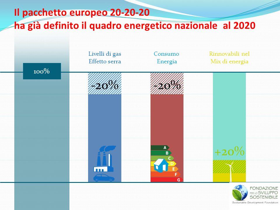 Il pacchetto europeo 20-20-20 ha già definito il quadro energetico nazionale al 2020